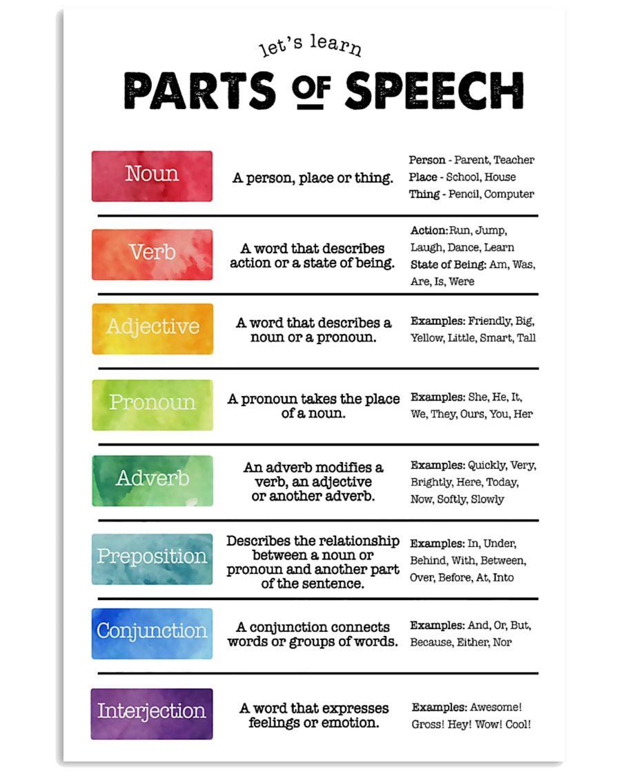 speech language pathologist parts of speech poster 2