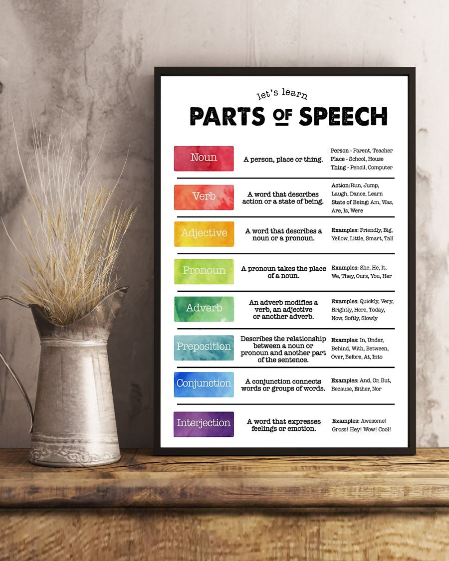 speech language pathologist parts of speech poster 5