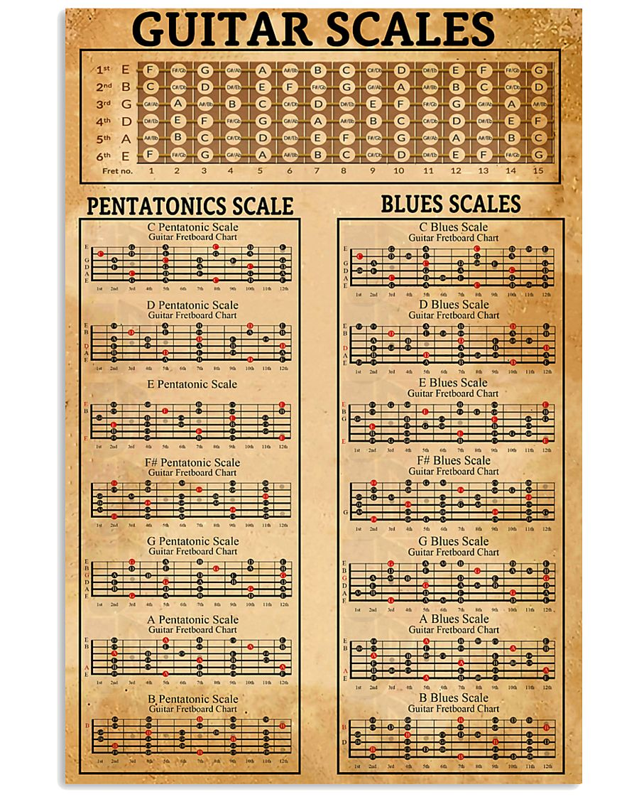 vintage guitar scales poster 2